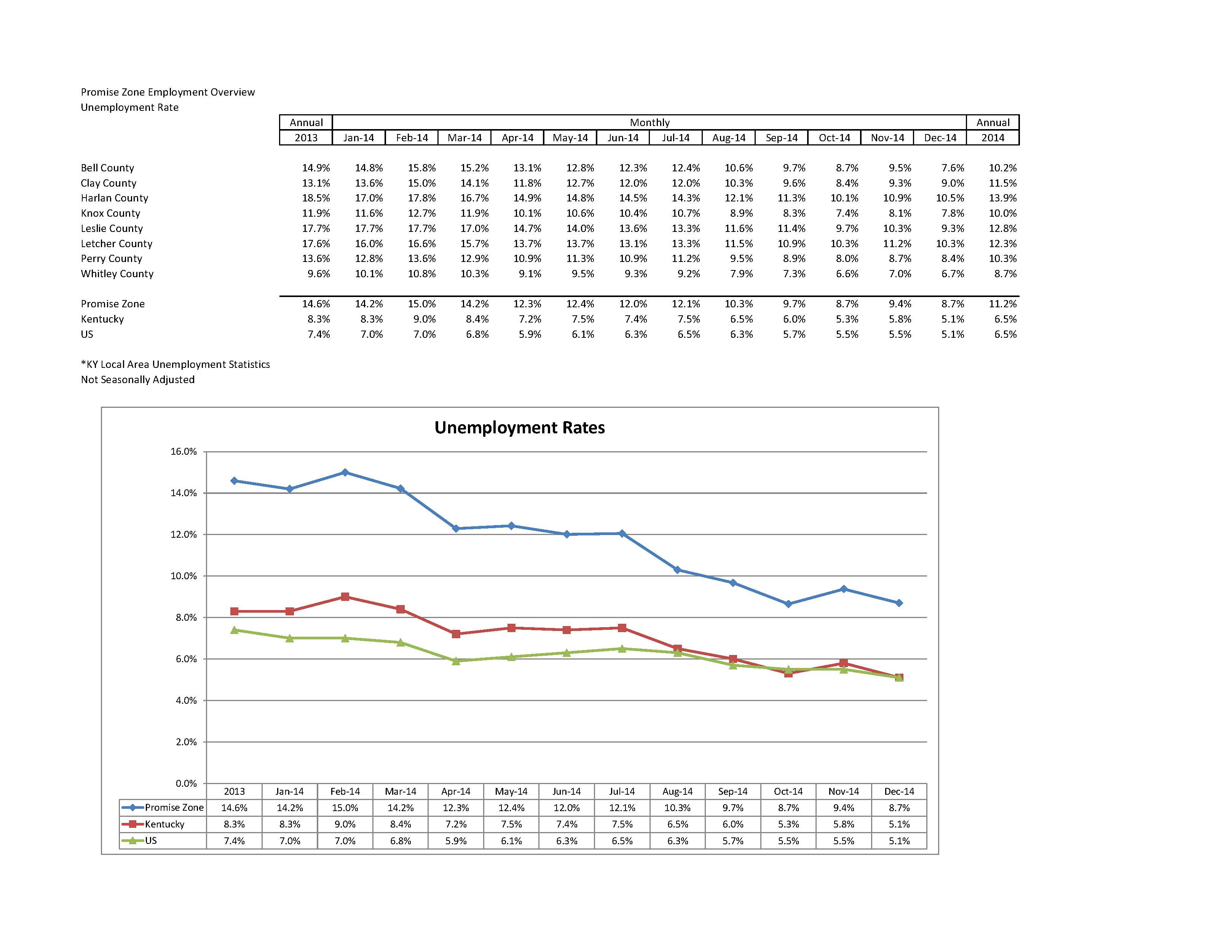Copy of PZ Unemployment Rate 2014