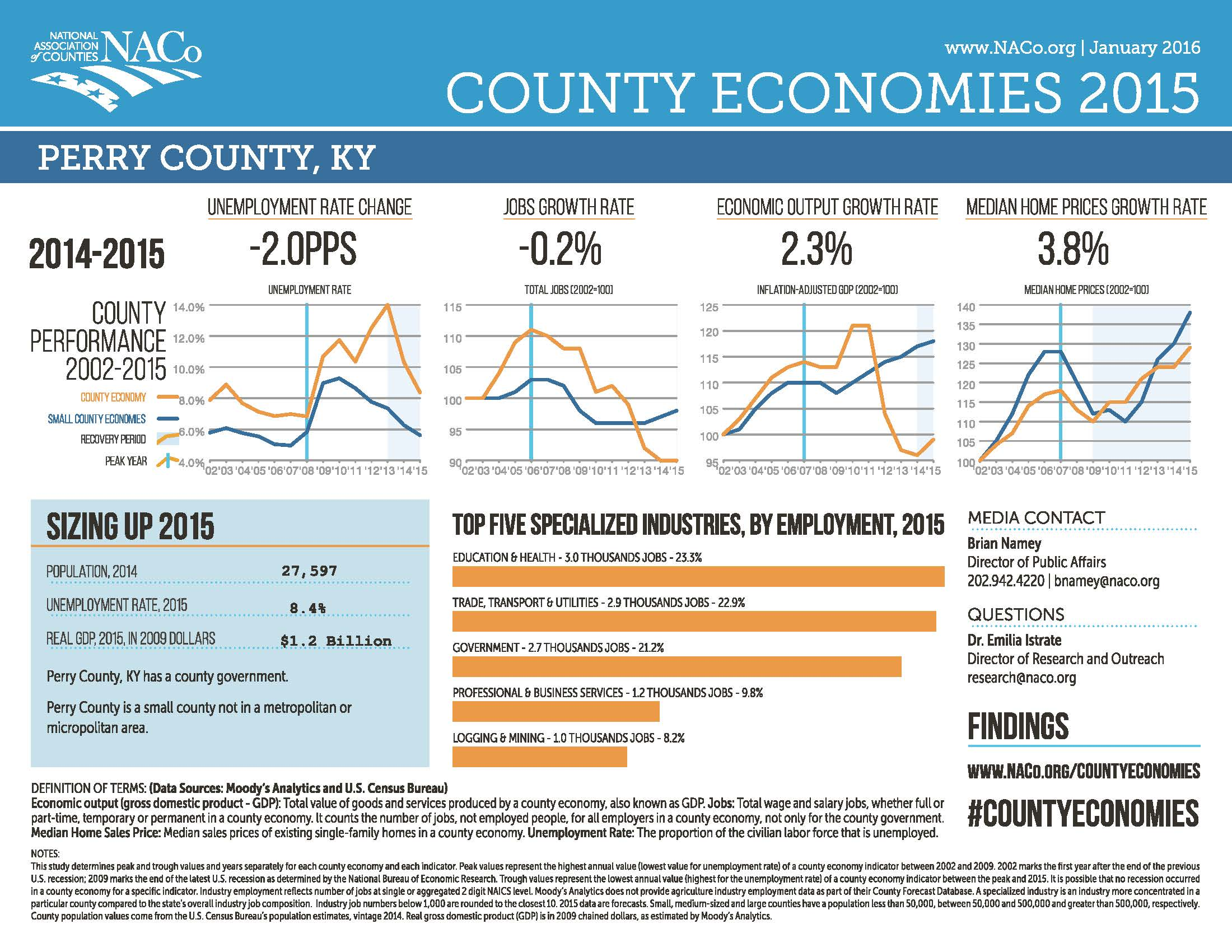 NACO stats 2015 PerryCountyKY